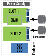 Configuration Graphic
