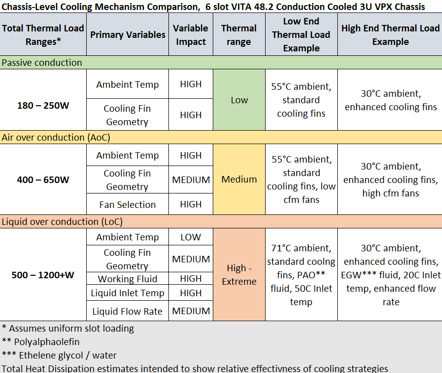 Table compares cooling capacity using passive, air assist and liquid assist conduction cooling in 6 slot VITA 48.2 3U VPX Chassis